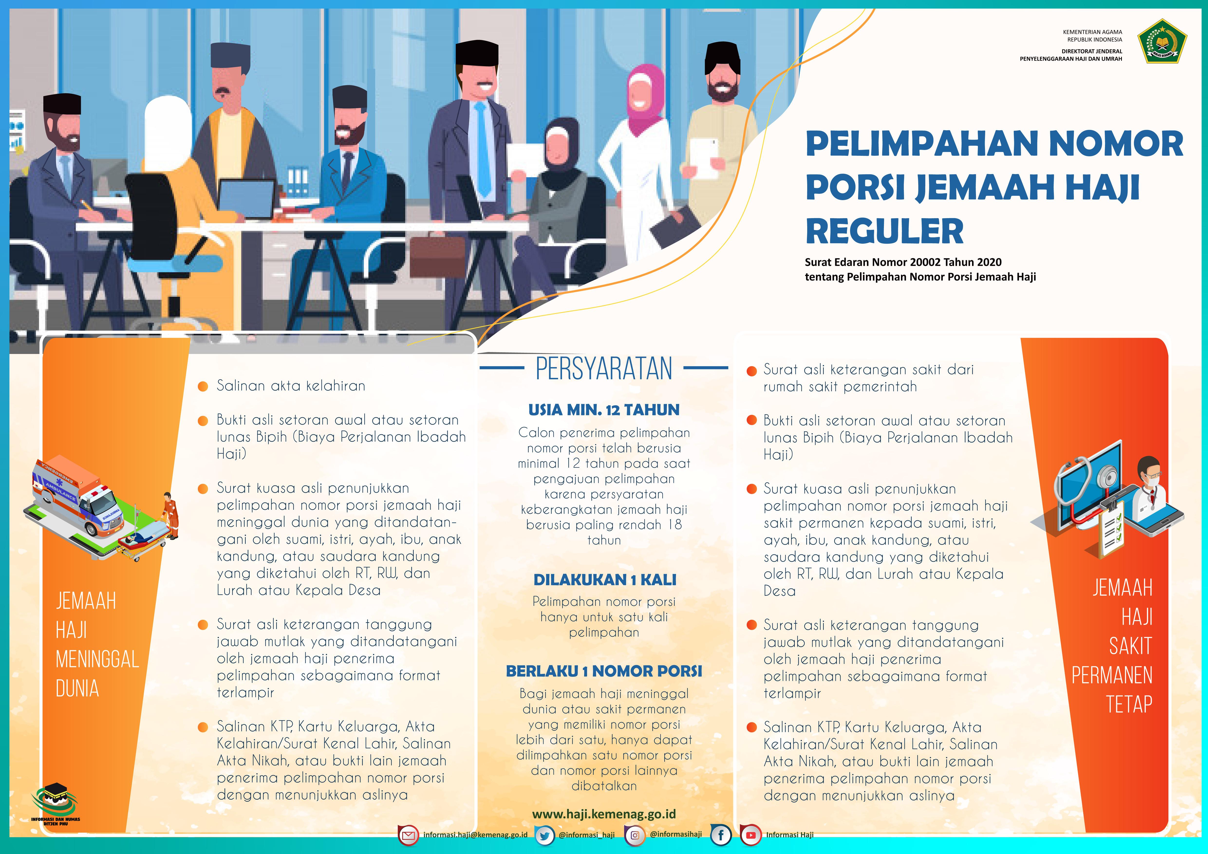 Prosedur Pelimpahan Nomor Porsi (Menukar / Mengganti) Peserta Calon Jamaah Haji Reguler